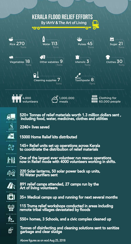 Kerala Flood Relief facts and figures